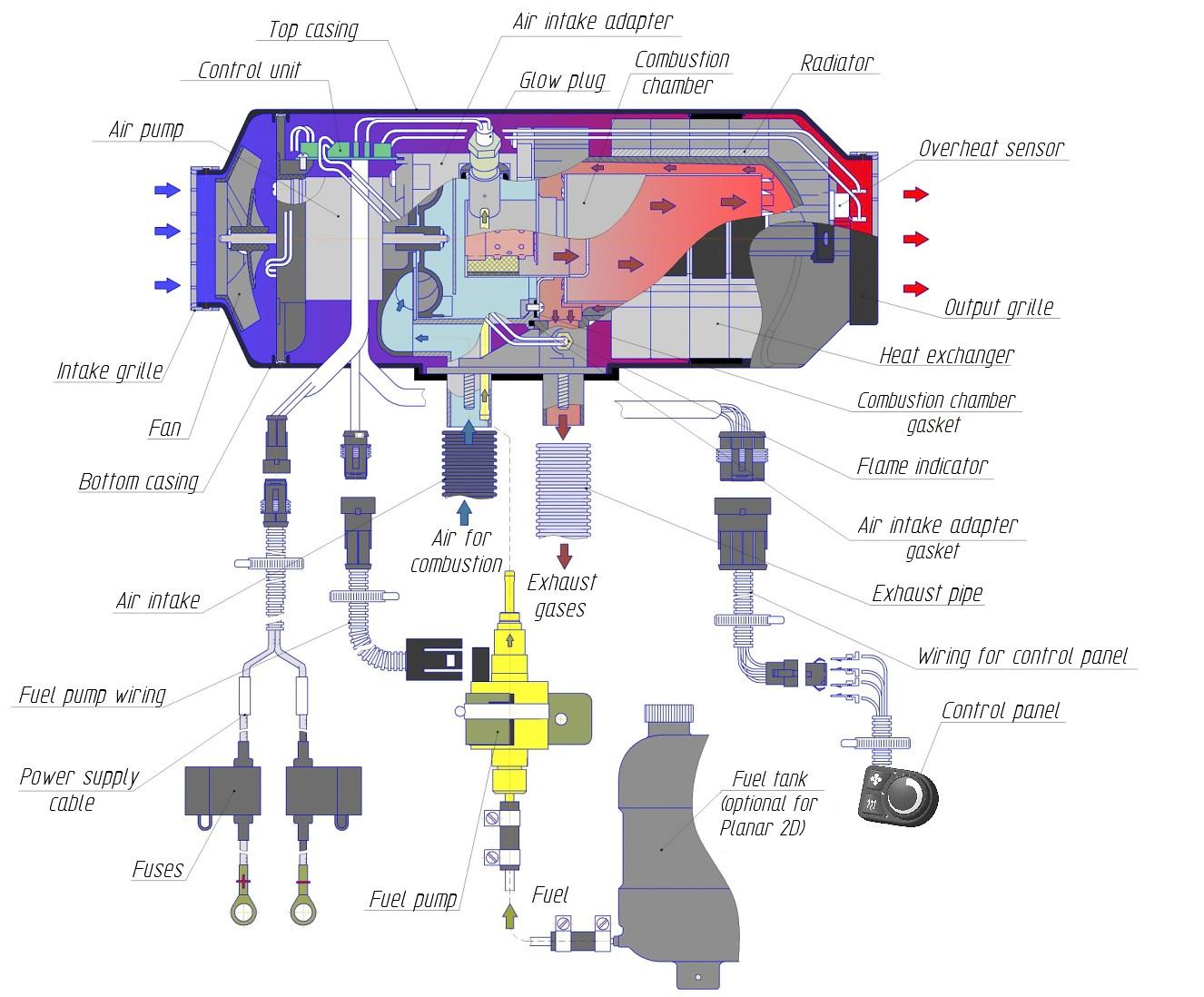 altendorf gmbh planar 2d 12 2kw standheizung inkl. Black Bedroom Furniture Sets. Home Design Ideas